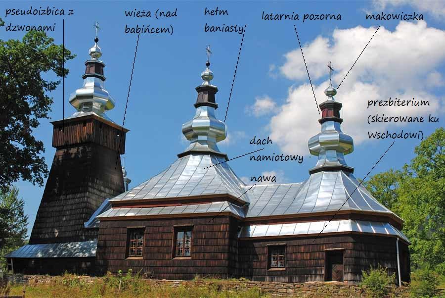 Cerkiew łemkowska typu zachodniego - na przykładzie cerkwi w Bereście.